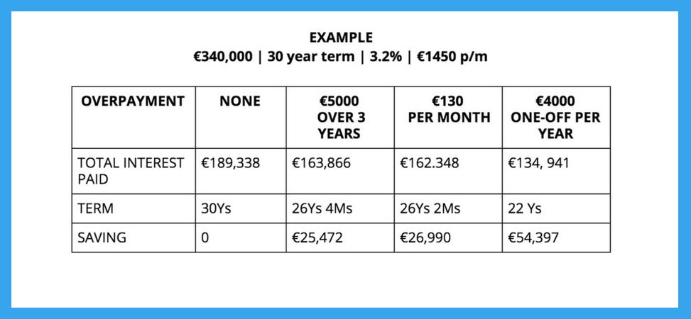 Example of overpaying mortgage savings calculation